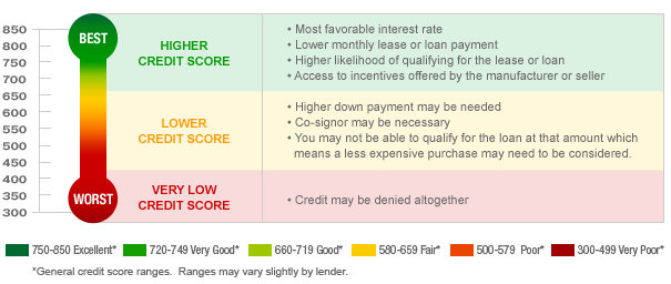 Getting A Car Loan With A  Credit Score
